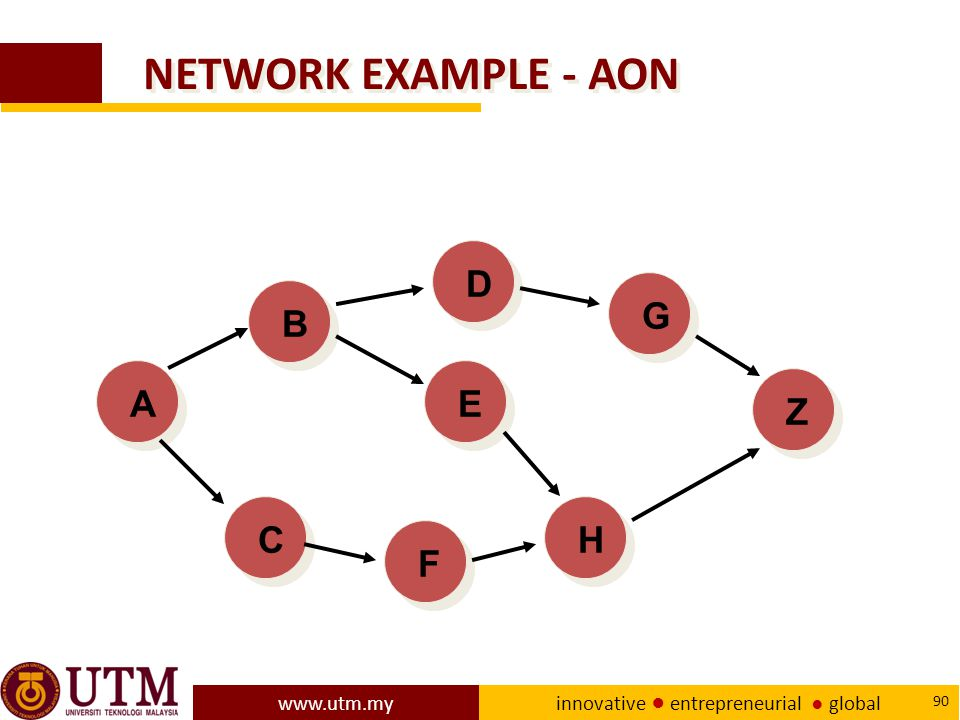 www.utm.my innovative ● entrepreneurial ● global 90 NETWORK EXAMPLE - AON ACEFBDGHZ