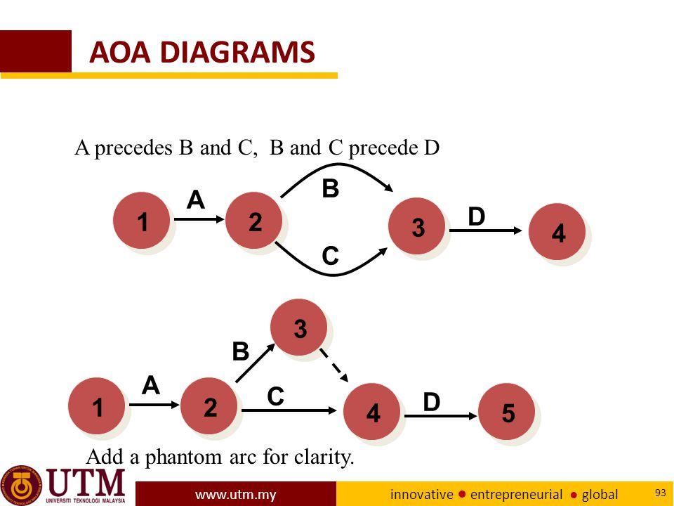 www.utm.my innovative ● entrepreneurial ● global 93 AOA DIAGRAMS 231 A C B D A precedes B and C, B and C precede D 241 A C B D 354 Add a phantom arc for clarity.
