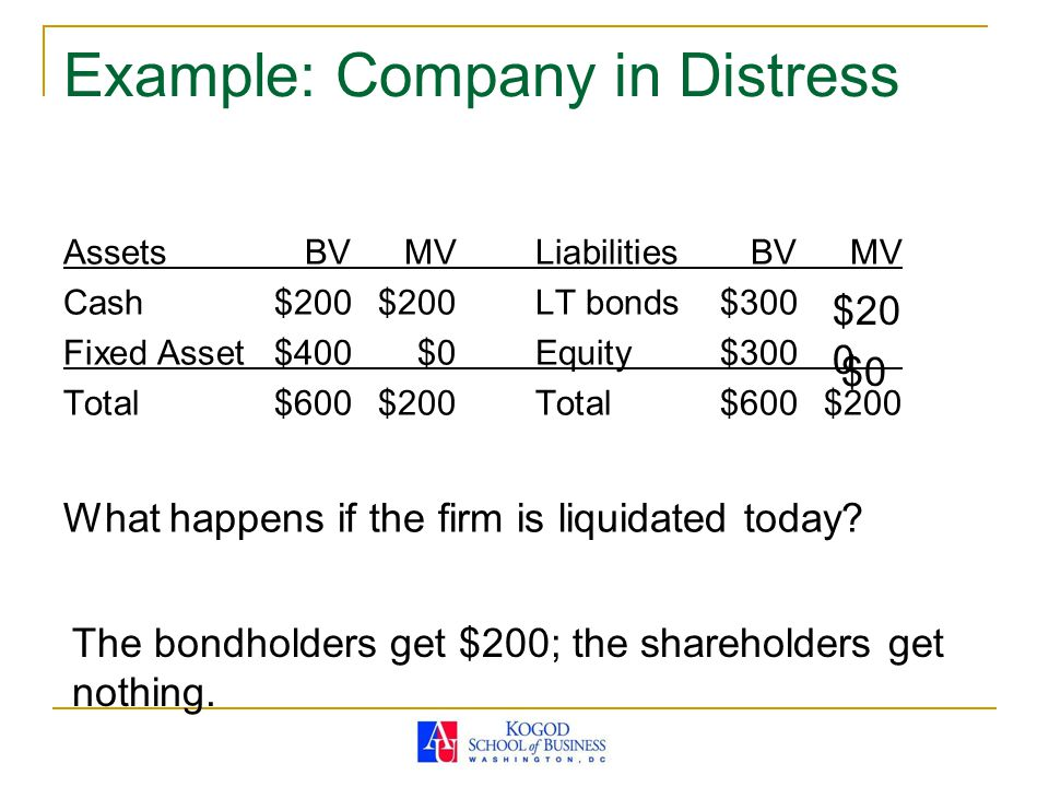Example: Company in Distress AssetsBVMVLiabilitiesBVMV Cash$200$200LT bonds$300 Fixed Asset$400$0Equity$300 Total$600$200Total$600$200 What happens if