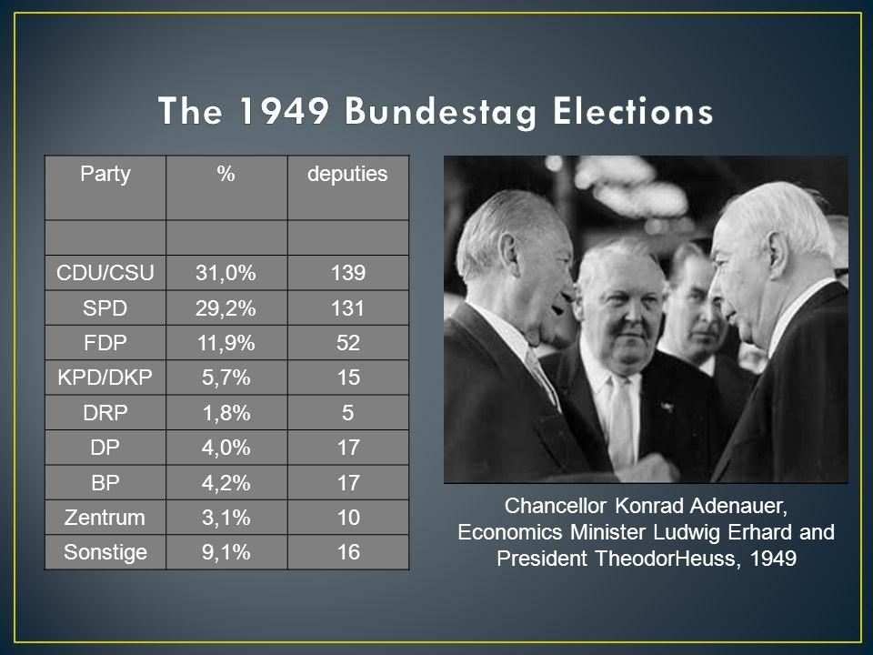 Party%deputies CDU/CSU31,0%139 SPD29,2%131 FDP11,9%52 KPD/DKP5,7%15 DRP1,8%5 DP4,0%17 BP4,2%17 Zentrum3,1%10 Sonstige9,1%16 Chancellor Konrad Adenauer