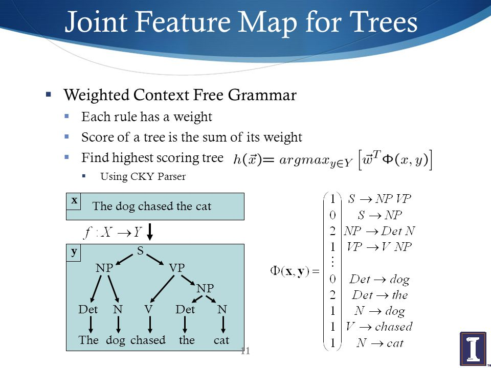 Joint Feature Map for Trees  Weighted Context Free Grammar  Each rule has a weight  Score of a tree is the sum of its weight  Find highest scoring tree  Using CKY Parser The dog chased the cat S VPNP DetNV NP DetN Thecatthechaseddog x y 11