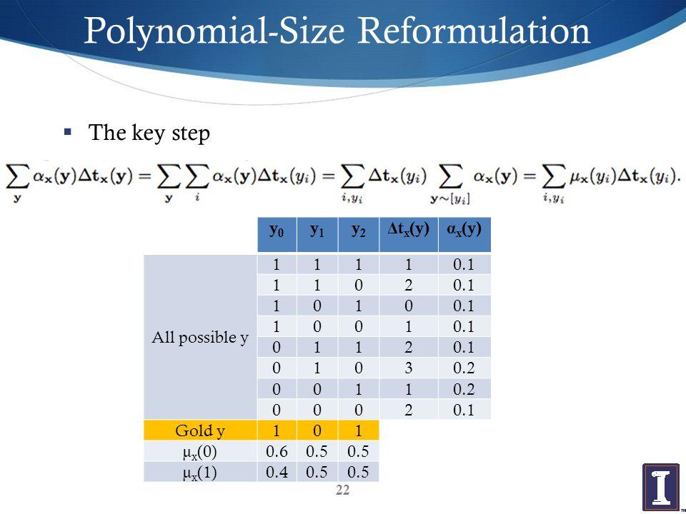 Polynomial-Size Reformulation  The key step 22 y0y0 y1y1 y2y2 Δt x (y)α x (y) All possible y 11110.1 1102 1010 1001 0112 01030.2 0011 00020.1 Gold y101 µ x (0)0.60.5 µ x (1)0.40.5