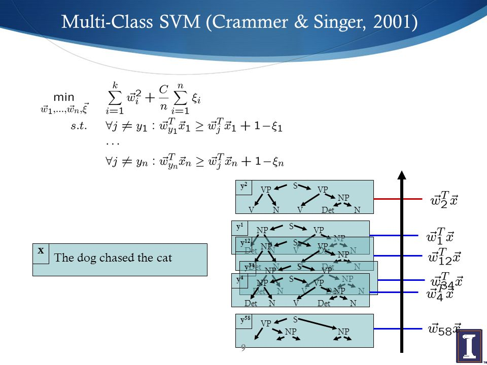 Joint Feature Map  Problem: exponential number of parameters  Feature vector that describes match between x and y  Learn single weight vector.