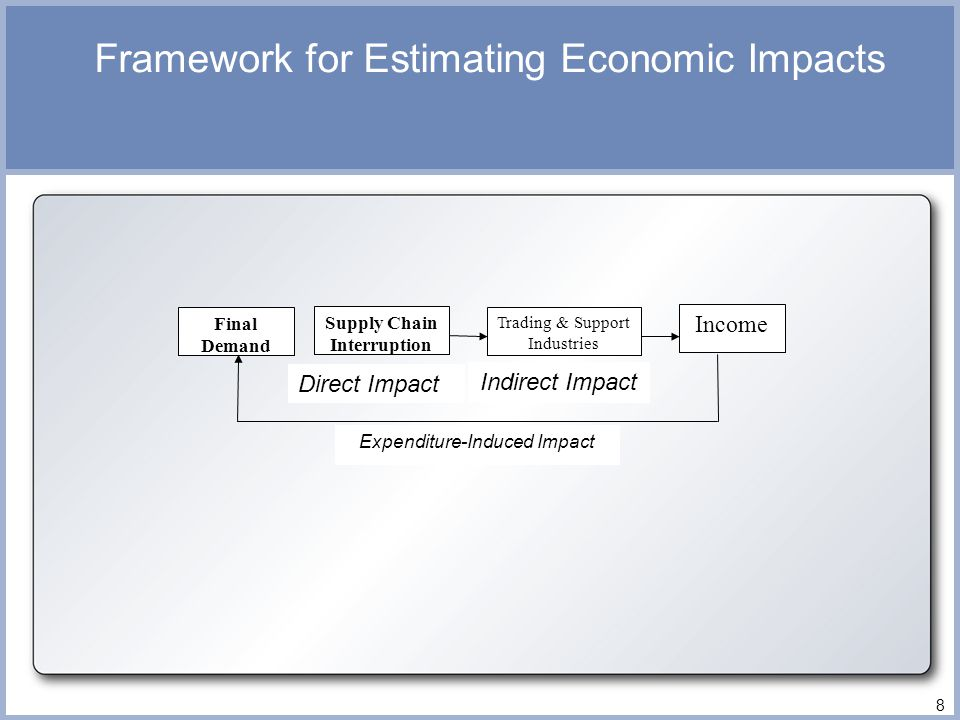 Framework for Estimating Economic Impacts Final Demand Supply Chain Interruption Trading & Support Industries Income Direct Impact Indirect Impact Expenditure-Induced Impact 8