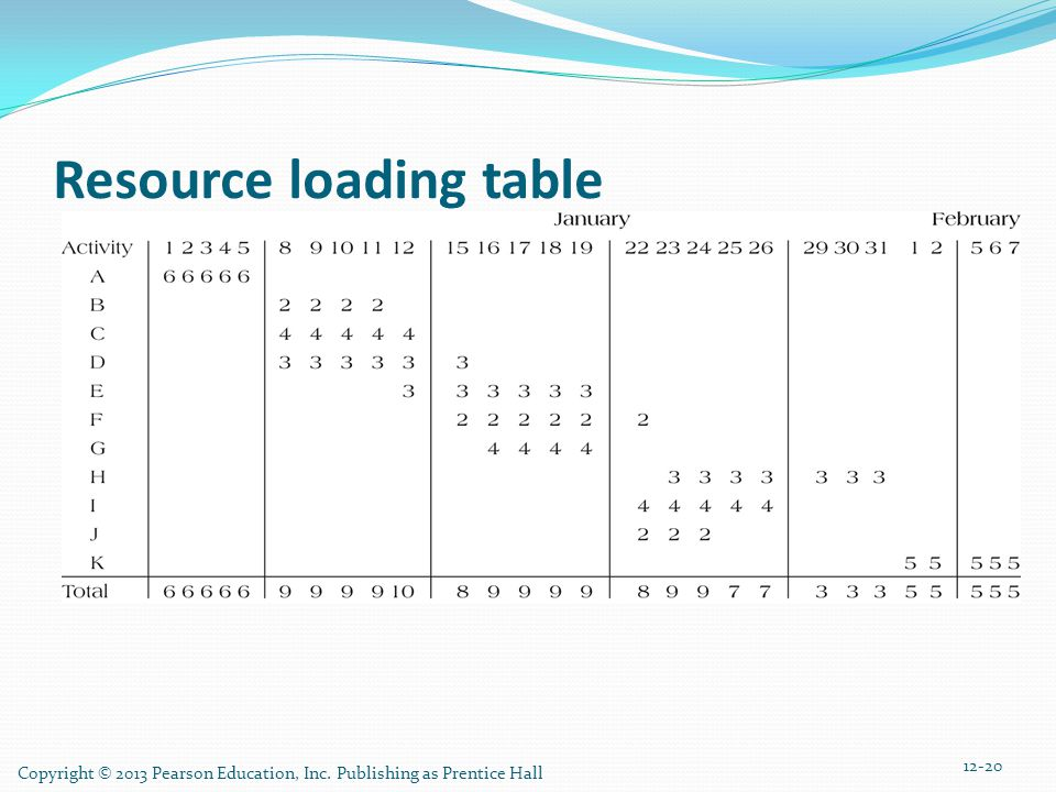 Copyright © 2013 Pearson Education, Inc. Publishing as Prentice Hall 12-20 Resource loading table