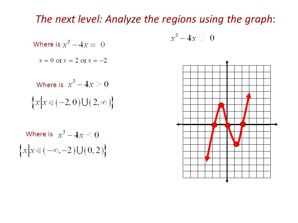 The next level: Analyze the regions using the graph: Where is