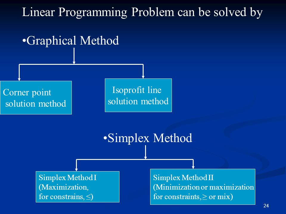 24 Linear Programming Problem can be solved by Graphical Method Corner point solution method Isoprofit line solution method Simplex Method Simplex Method I (Maximization, for constrains, ≤) Simplex Method II (Minimization or maximization for constraints, ≥ or mix)