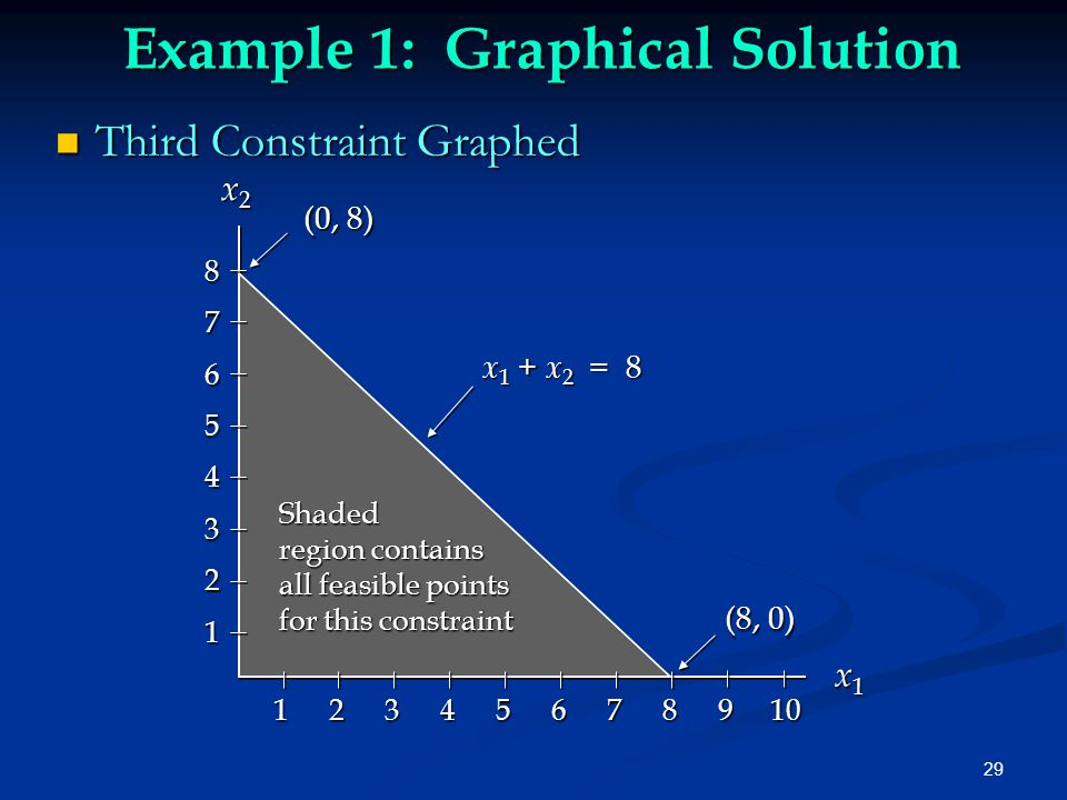 29 Example 1: Graphical Solution Third Constraint Graphed Third Constraint Graphed x 2 x 2 x1x1x1x1 x 1 + x 2 = 8 (0, 8) (8, 0) 87654321 1 2 3 4 5 6 7 8 9 10 Shaded region contains all feasible points for this constraint