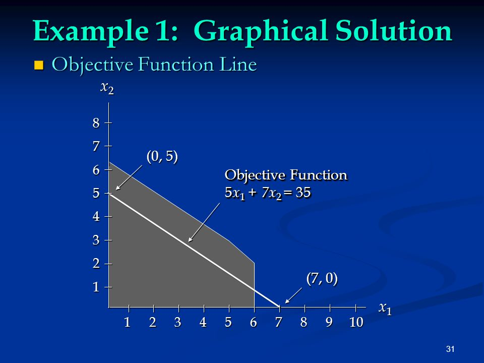 31 Example 1: Graphical Solution Objective Function Line Objective Function Line x1x1x1x1 x 2 x 2 (7, 0) (0, 5) Objective Function 5 x 1 + 7x 2 = 35 Objective Function 5 x 1 + 7x 2 = 35 87654321 1 2 3 4 5 6 7 8 9 10