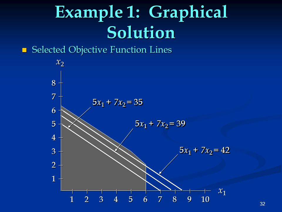 32 Example 1: Graphical Solution n Selected Objective Function Lines x1x1x1x1 x 2 x 2 5 x 1 + 7x 2 = 35 87654321 1 2 3 4 5 6 7 8 9 10 5 x 1 + 7x 2 = 42 5 x 1 + 7x 2 = 39
