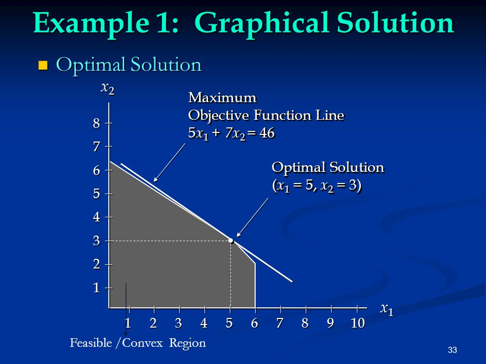 33 Example 1: Graphical Solution Optimal Solution Optimal Solution x1x1x1x1 x 2 x 2 Maximum Objective Function Line 5 x 1 + 7x 2 = 46 Maximum Objective Function Line 5 x 1 + 7x 2 = 46 Optimal Solution ( x 1 = 5, x 2 = 3) Optimal Solution ( x 1 = 5, x 2 = 3) 87654321 1 2 3 4 5 6 7 8 9 10 Feasible /Convex Region