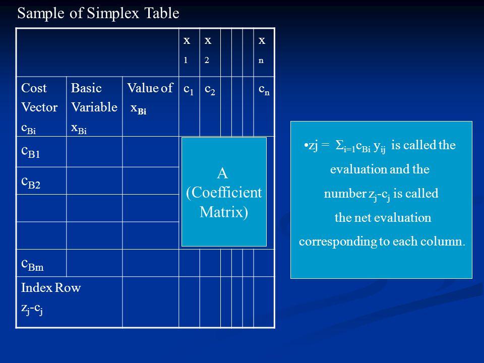 x1x1 x2x2 xnxn Cost Vector c Bi Basic Variable x Bi Value of x Bi c1c1 c2c2 cncn c B1 c B2 c Bm Index Row z j -c j A (Coefficient Matrix) Sample of Si
