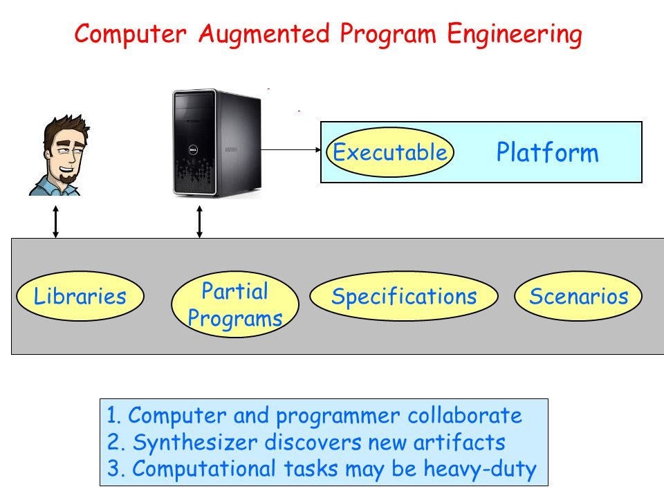 Computer Augmented Program Engineering Platform Partial Programs LibrariesSpecifications Executable Scenarios 1.