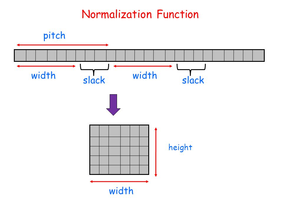 Normalization Function width height pitch width slack width slack