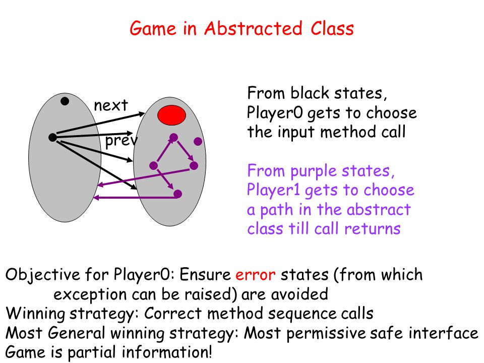 Game in Abstracted Class next prev From black states, Player0 gets to choose the input method call From purple states, Player1 gets to choose a path in the abstract class till call returns Objective for Player0: Ensure error states (from which exception can be raised) are avoided Winning strategy: Correct method sequence calls Most General winning strategy: Most permissive safe interface Game is partial information!