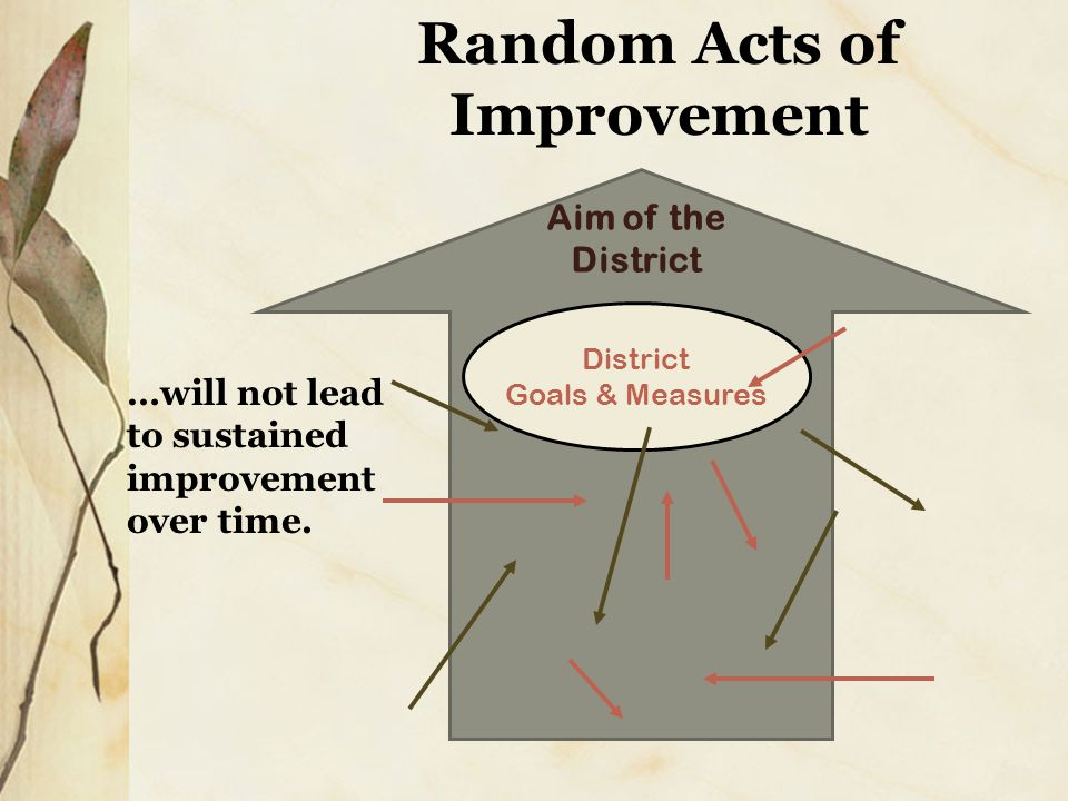 District Goals & Measures Aim of the District …will not lead to sustained improvement over time.