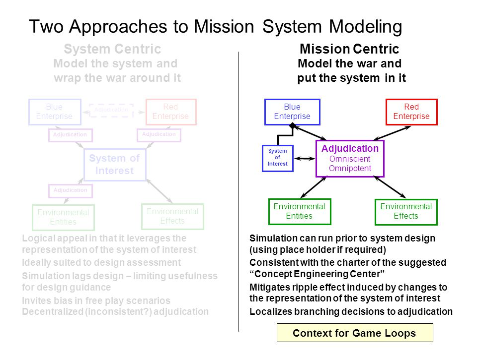 System Centric Two Approaches to Mission System Modeling Blue Enterprise Red Enterprise Environmental Entities Environmental Effects Adjudication Omniscient Omnipotent System of Interest Model the system and wrap the war around it Model the war and put the system in it Logical appeal in that it leverages the representation of the system of interest Ideally suited to design assessment Simulation lags design – limiting usefulness for design guidance Invites bias in free play scenarios Decentralized (inconsistent?) adjudication Simulation can run prior to system design (using place holder if required) Consistent with the charter of the suggested Concept Engineering Center Mitigates ripple effect induced by changes to the representation of the system of interest Localizes branching decisions to adjudication Mission Centric Blue Enterprise Red Enterprise Environmental Entities Environmental Effects Adjudication System of Interest Adjudication Context for Game Loops