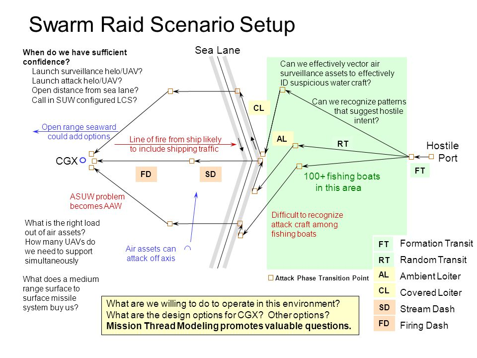 Swarm Raid Scenario Setup CL FT RT AL SDFD Sea Lane Hostile Port CGX Line of fire from ship likely to include shipping traffic Air assets can attack off axis Open range seaward could add options Difficult to recognize attack craft among fishing boats When do we have sufficient confidence.