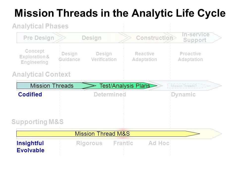 DeterminedDynamic Mission Threads.