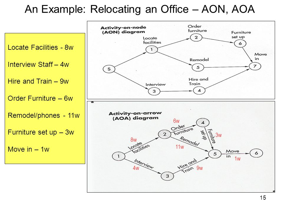 9w 1w 3w 6w 11w 8w 4w Locate Facilities - 8w Interview Staff – 4w Hire and Train – 9w Order Furniture – 6w Remodel/phones - 11w Furniture set up – 3w Move in – 1w 15 An Example: Relocating an Office – AON, AOA
