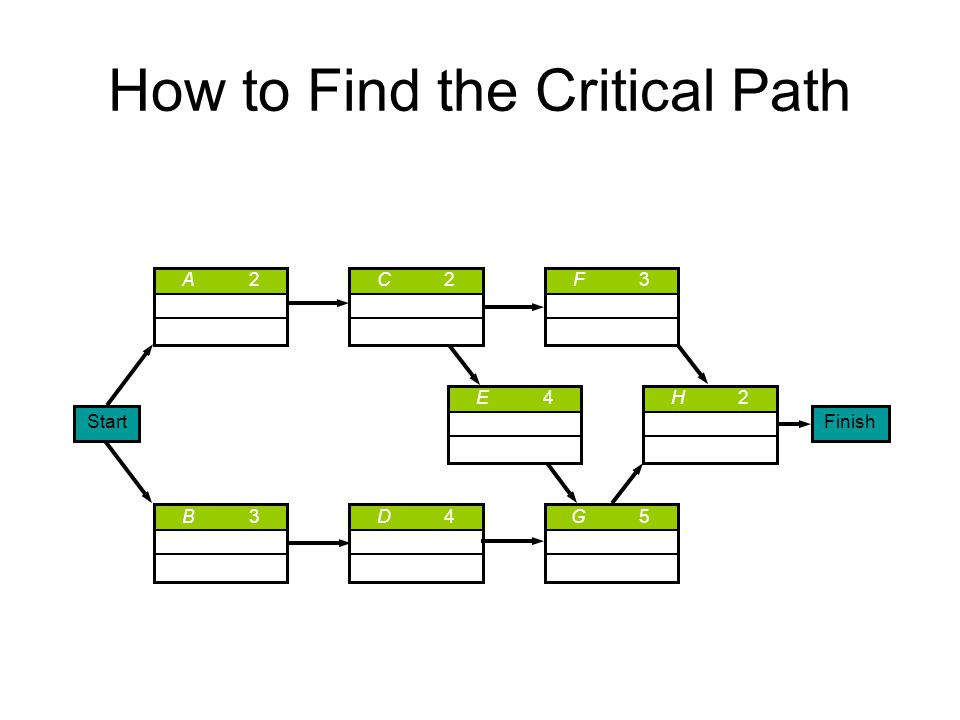How to Find the Critical Path A2A2C2C2 H2H2E4E4 B3B3D4D4G5G5 F3F3 StartFinish