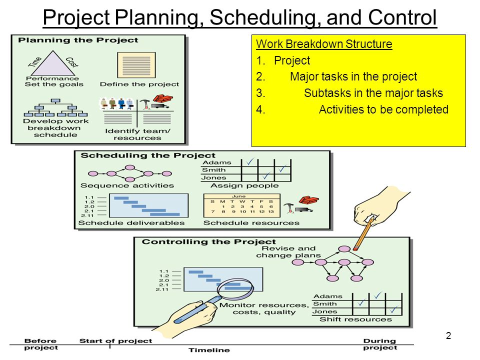 3 Project Scheduling and Control Techniques Gantt Chart Critical Path Method (CPM) Program Evaluation and Review Technique (PERT)