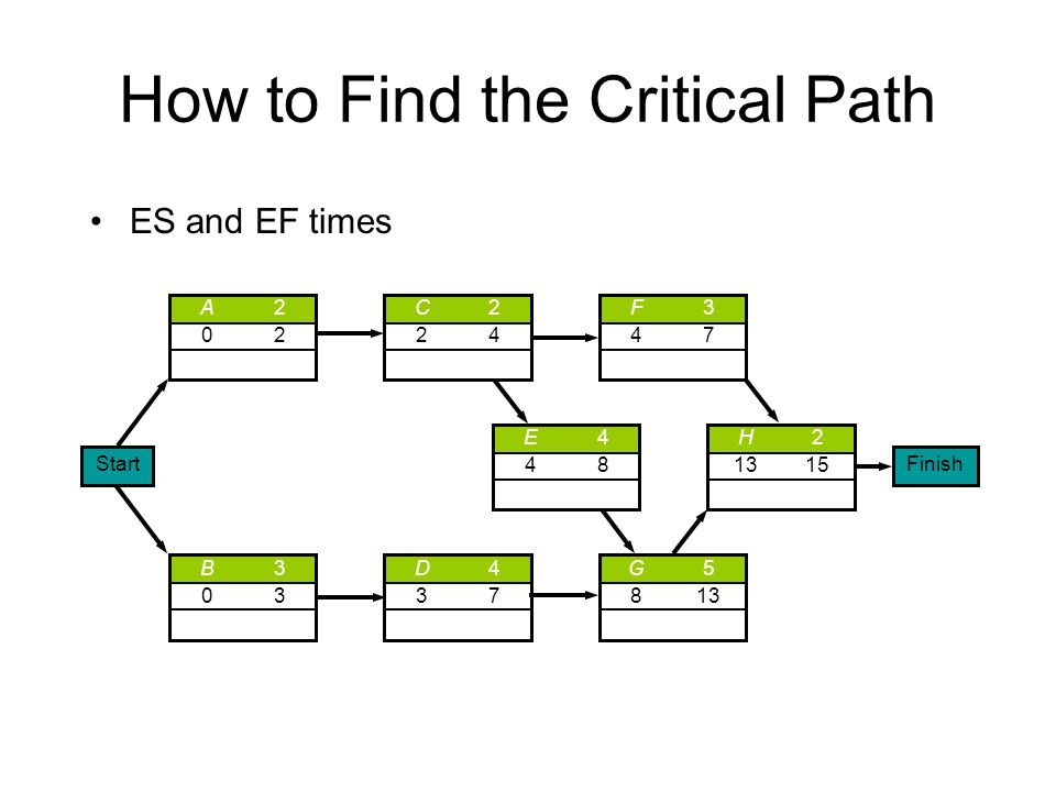 How to Find the Critical Path ES and EF times A202A202 C224C224 H2 1315 E448E448 B303B303 D437D437 G5 813 F347F347 StartFinish