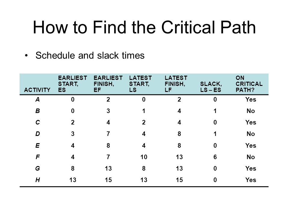 How to Find the Critical Path Schedule and slack times ACTIVITY EARLIEST START, ES EARLIEST FINISH, EF LATEST START, LS LATEST FINISH, LF SLACK, LS – ES ON CRITICAL PATH.