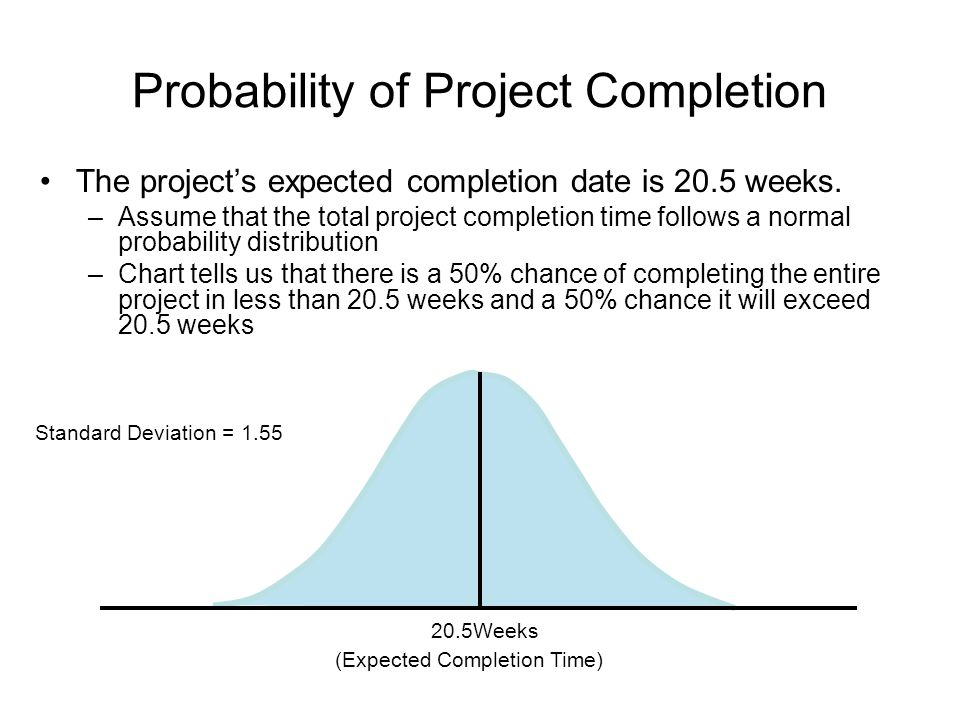 Probability of Project Completion The project's expected completion date is 20.5 weeks.
