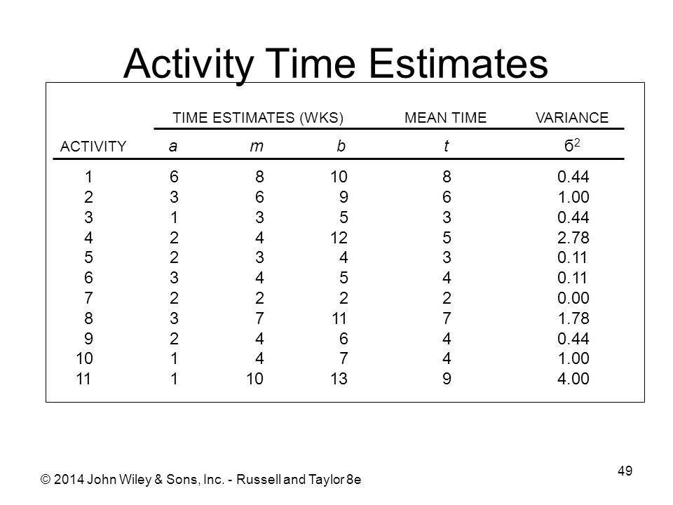 Activity Time Estimates 49 © 2014 John Wiley & Sons, Inc.