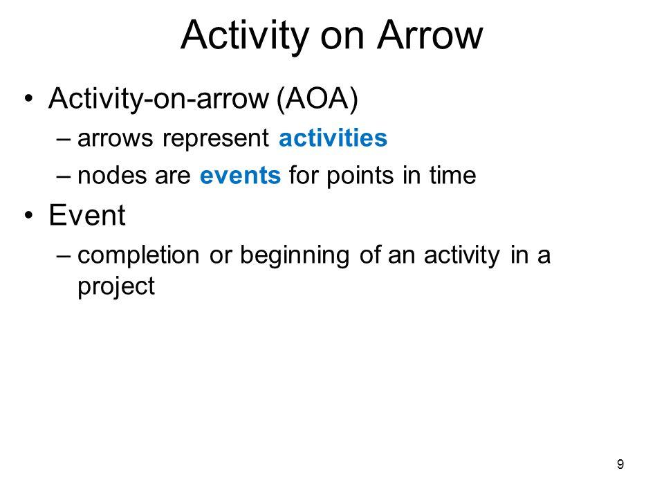 AON Network Diagram 30