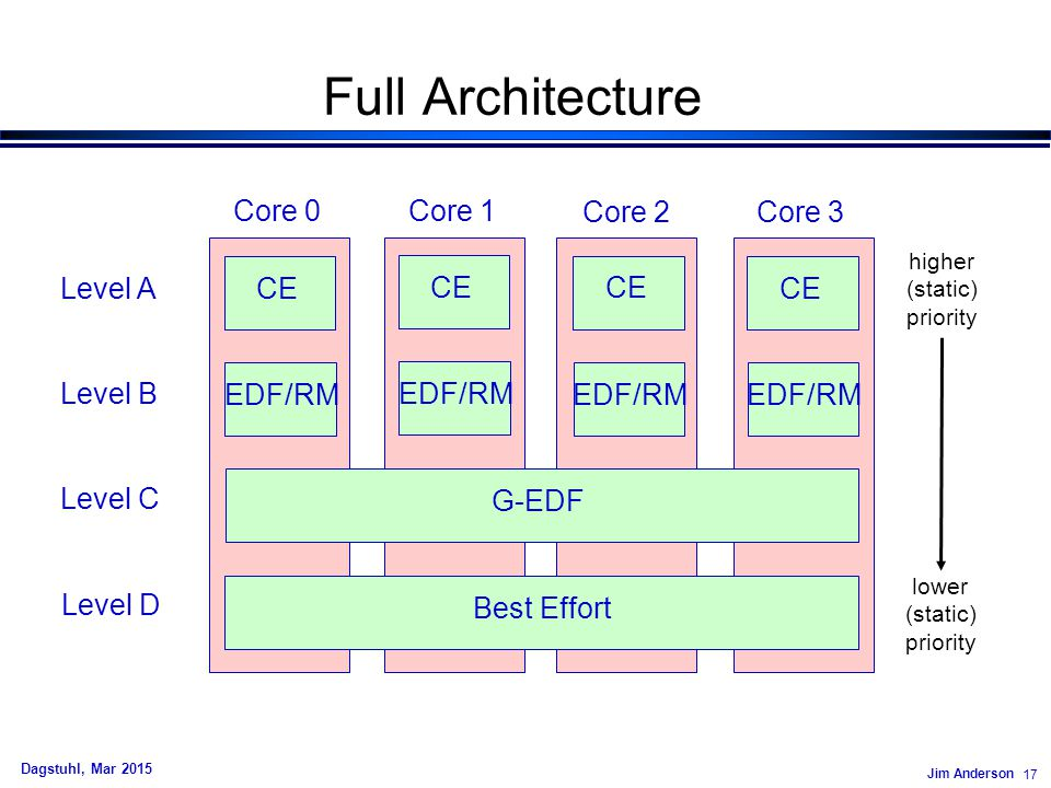 Jim Anderson 17 Dagstuhl, Mar 2015 Full Architecture CE EDF/RM G-EDF Best Effort Level A Level B Level C Level D Core 0 Core 1 Core 2 Core 3 higher (s