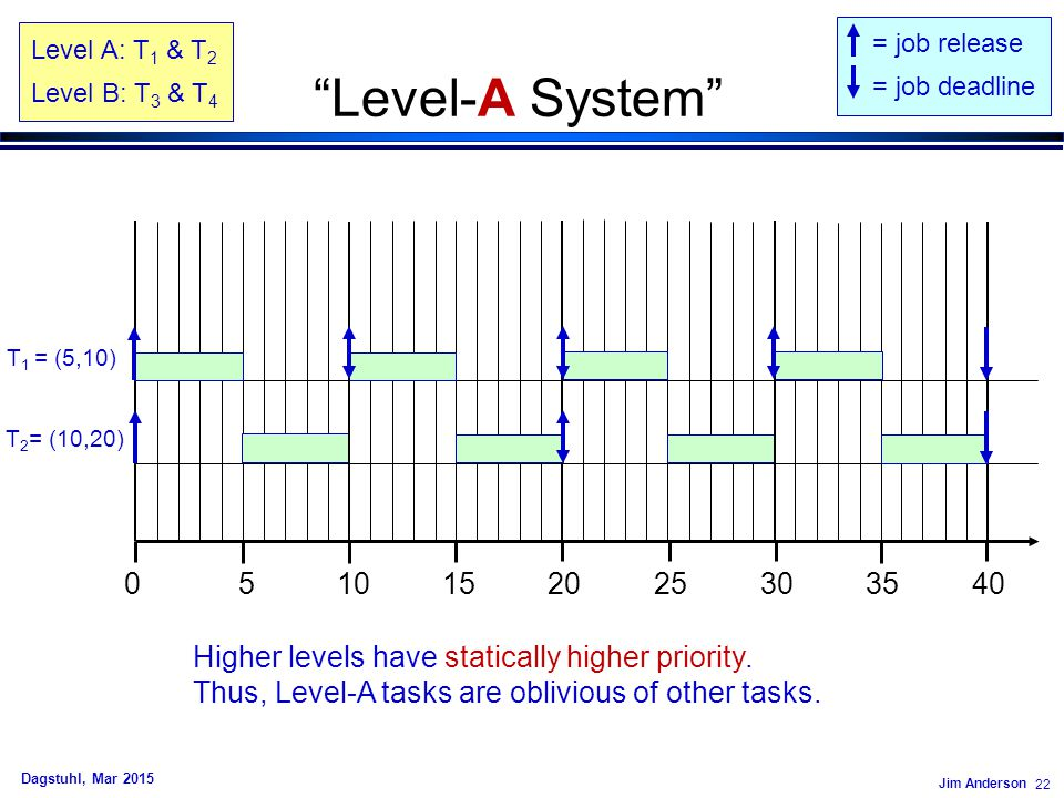 Jim Anderson 22 Dagstuhl, Mar 2015 Level-A System 0 5 10 15 20 25 30 35 40 T 2 = (10,20) T 1 = (5,10) = job release = job deadline Higher levels have statically higher priority.