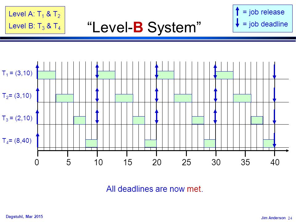 "Jim Anderson 24 Dagstuhl, Mar 2015 ""Level-B System"" 0 5 10 15 20 25 30 35 40 T 2 = (3,10) T 1 = (3,10) = job release = job deadline All deadlines are"