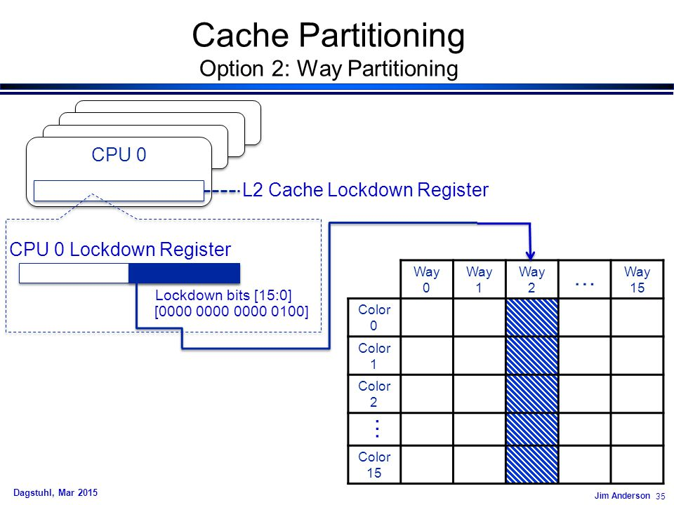 Jim Anderson 35 Dagstuhl, Mar 2015 Way 0 Way 1 Way 2 … Way 15 Color 0 Color 1 Color 2 Color 15 … L2 Cache Lockdown Register [0000 0000 0000 0100] Lockdown bits [15:0] CPU 0 Lockdown Register CPU 0 Cache Partitioning Option 2: Way Partitioning