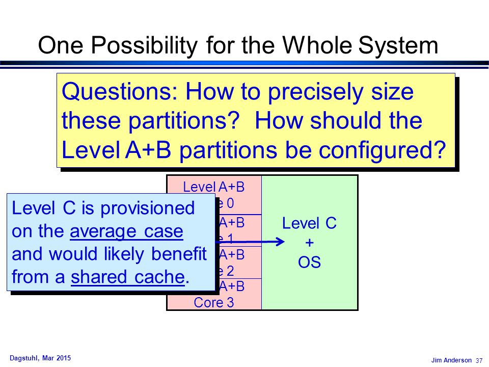 Jim Anderson 37 Dagstuhl, Mar 2015 One Possibility for the Whole System Level A+B Core 0 Level A+B Core 1 Level A+B Core 2 Level A+B Core 3 Level C + OS Questions: How to precisely size these partitions.