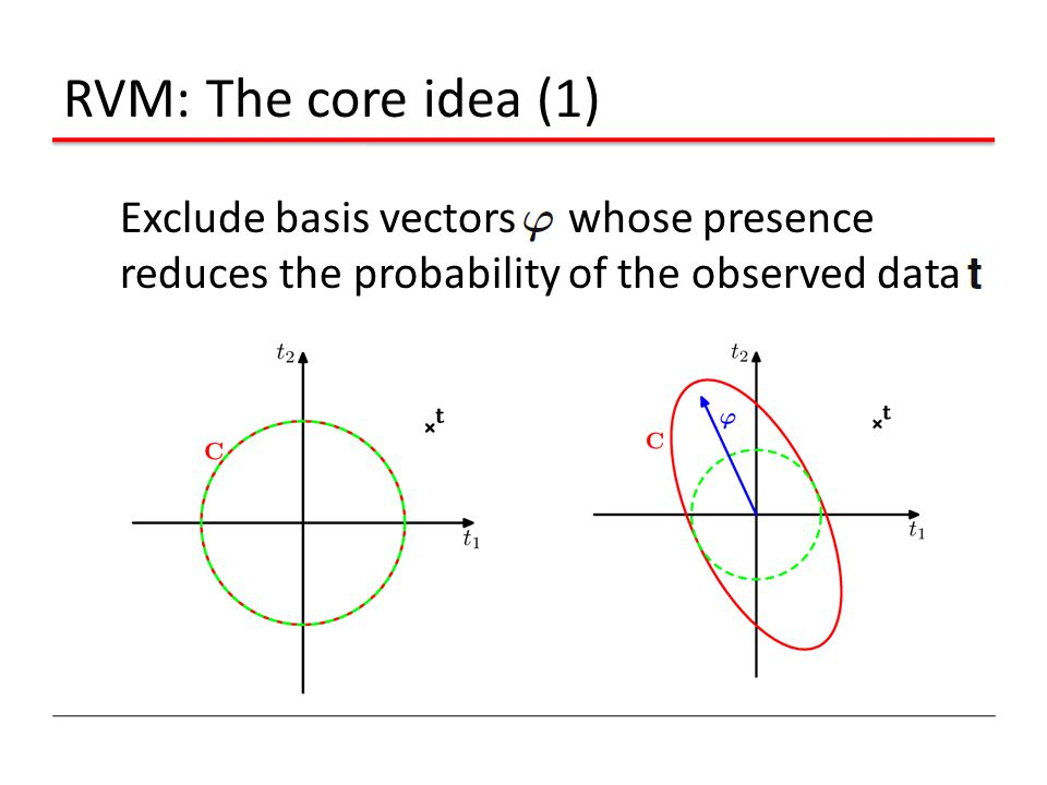 RVM: The core idea (1) Exclude basis vectors whose presence reduces the probability of the observed data