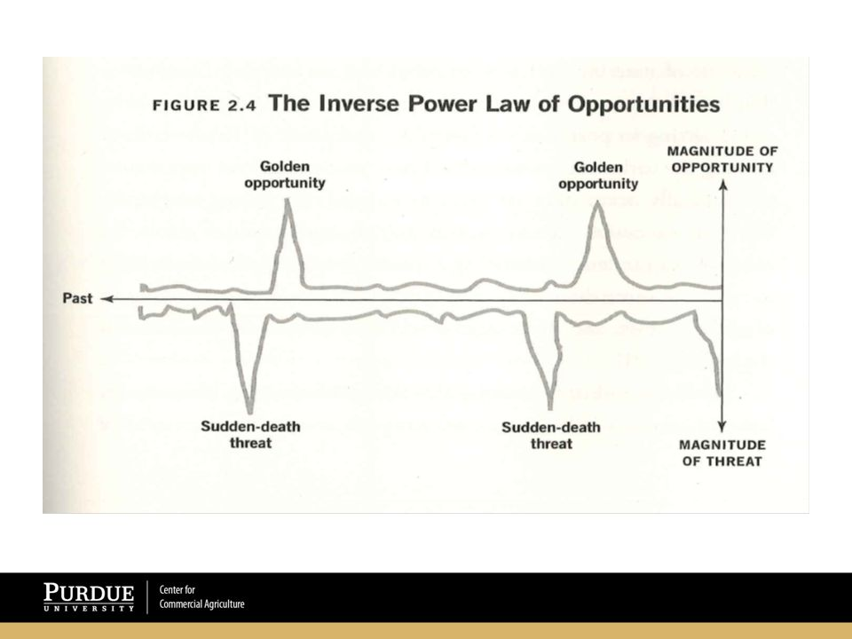 The Paradox of Uncertainty Uncertainty Creates Risk (Loss Exposures) BUT Uncertainty Creates Opportunities