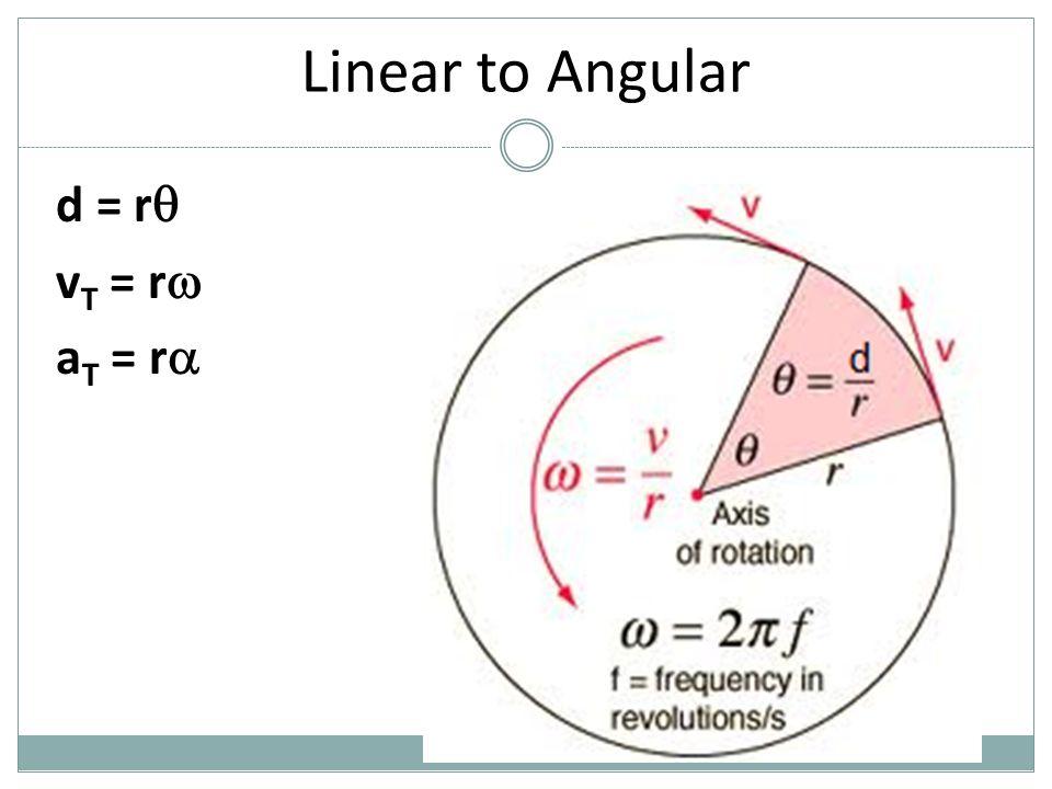 Linear to Angular d = r  v T = r  a T = r   r r