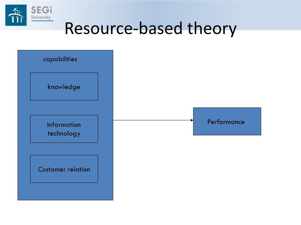 Resource-based theory Performance Customer relation Information technology knowledge capabilities