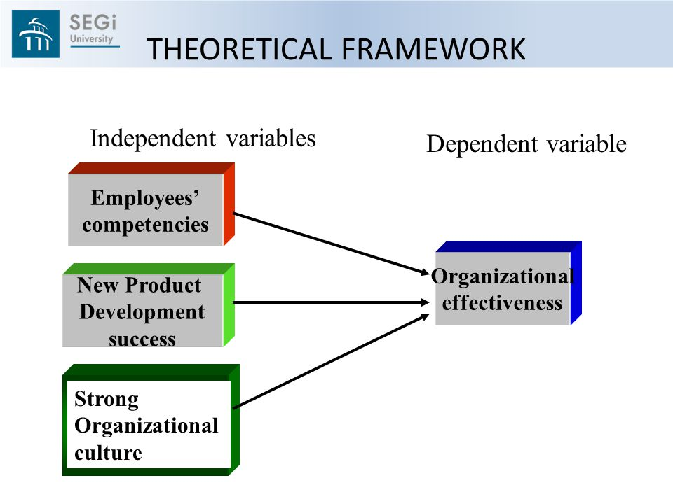 THEORETICAL FRAMEWORK Employees' competencies Organizational effectiveness New Product Development success Strong Organizational culture Independent variables Dependent variable