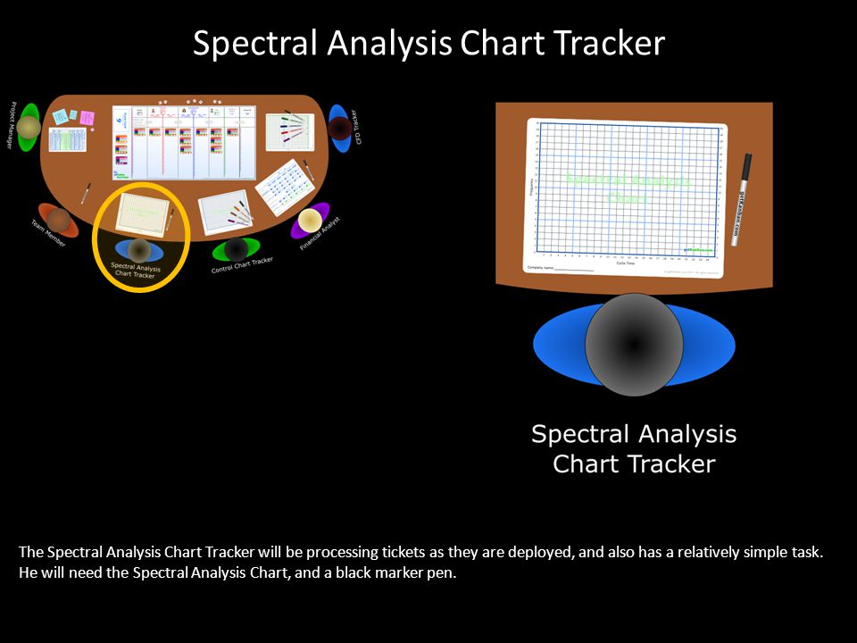 The Spectral Analysis Chart Tracker will be processing tickets as they are deployed, and also has a relatively simple task.