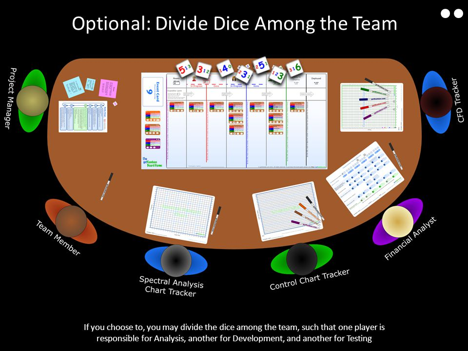 If you choose to, you may divide the dice among the team, such that one player is responsible for Analysis, another for Development, and another for Testing Optional: Divide Dice Among the Team