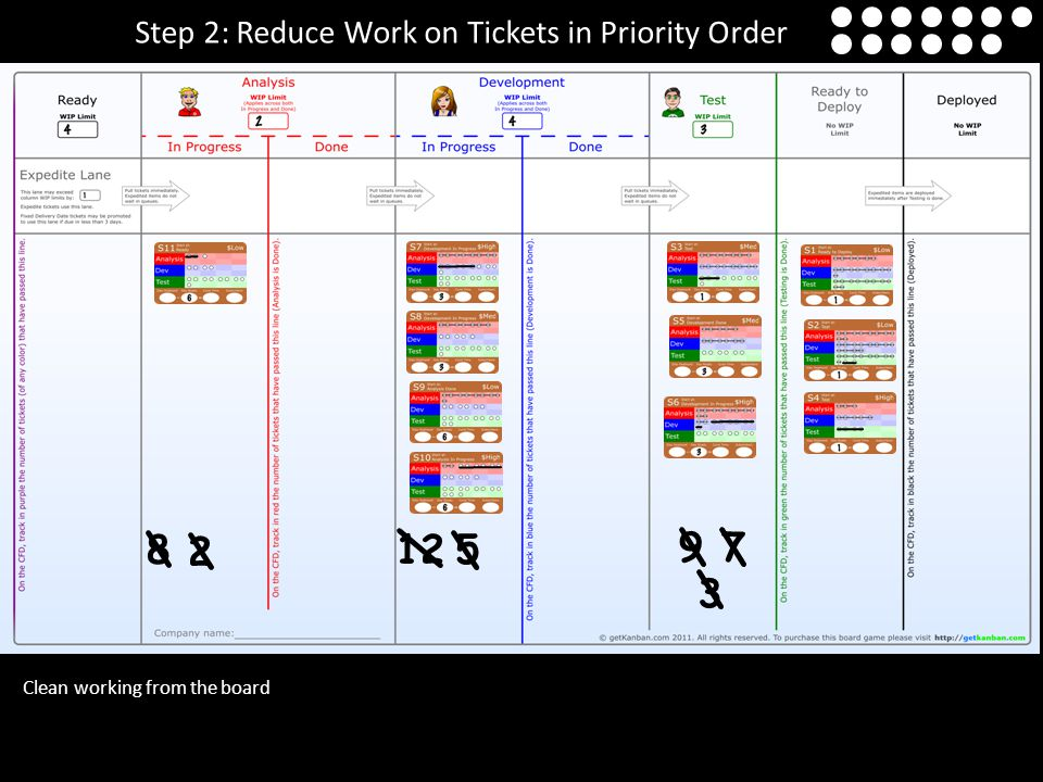 Clean working from the board Step 2: Reduce Work on Tickets in Priority Order 812 9 7 3 5 2