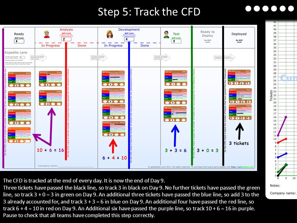 The CFD is tracked at the end of every day.It is now the end of Day 9.