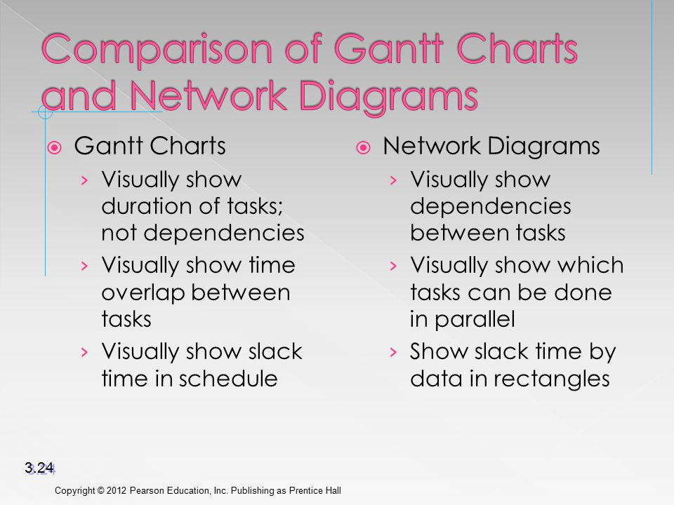  Gantt Charts › Visually show duration of tasks; not dependencies › Visually show time overlap between tasks › Visually show slack time in schedule 
