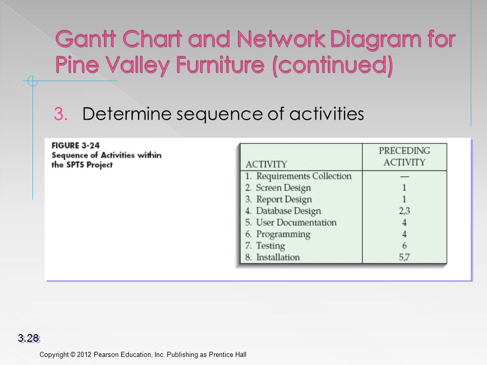 3.Determine sequence of activities Copyright © 2012 Pearson Education, Inc.