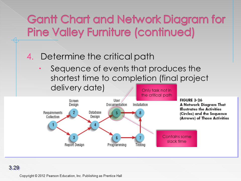 4.Determine the critical path  Sequence of events that produces the shortest time to completion (final project delivery date) Copyright © 2012 Pearso