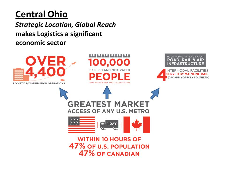 Central Ohio Strategic Location, Global Reach makes Logistics a significant economic sector