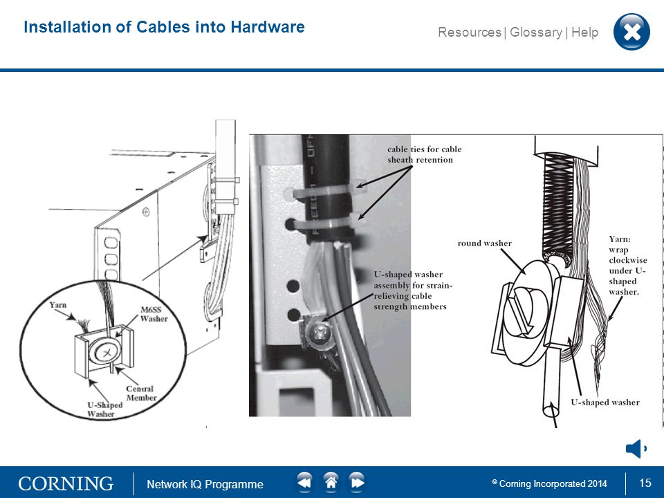 15 © Corning Incorporated 2014 Network IQ Programme Resources | Glossary | Help Installation of Cables into Hardware